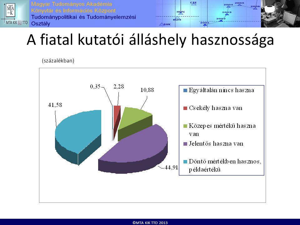 ©MTA KIK TTO 2013 A fiatal kutatói álláshely hasznossága (százalékban)