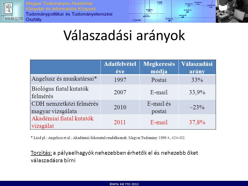 ©MTA KIK TTO 2013 Válaszadási arányok * Lásd pl.: Angelusz et al.: Akadémiai fokozattal rendelkeznek.