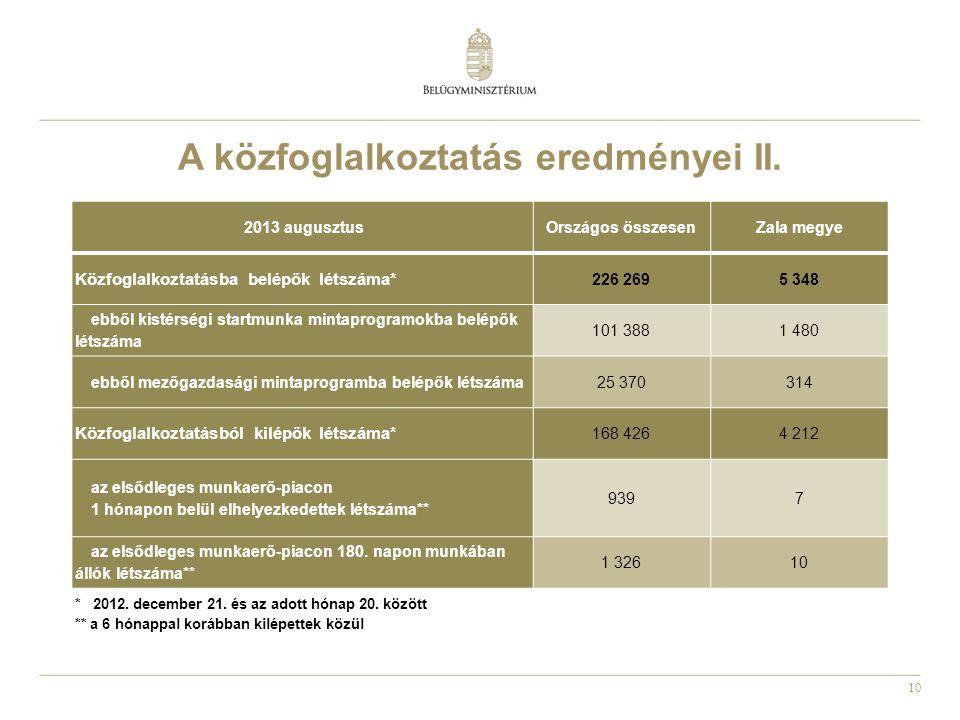 10 A közfoglalkoztatás eredményei II. 2013 augusztusOrszágos összesenZala megye Közfoglalkoztatásba belépők létszáma* 226 2695 348 ebből kistérségi st
