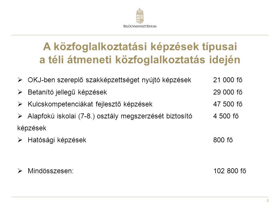 8 A közfoglalkoztatási képzések típusai a téli átmeneti közfoglalkoztatás idején  OKJ-ben szereplő szakképzettséget nyújtó képzések 21 000 fő  Betan
