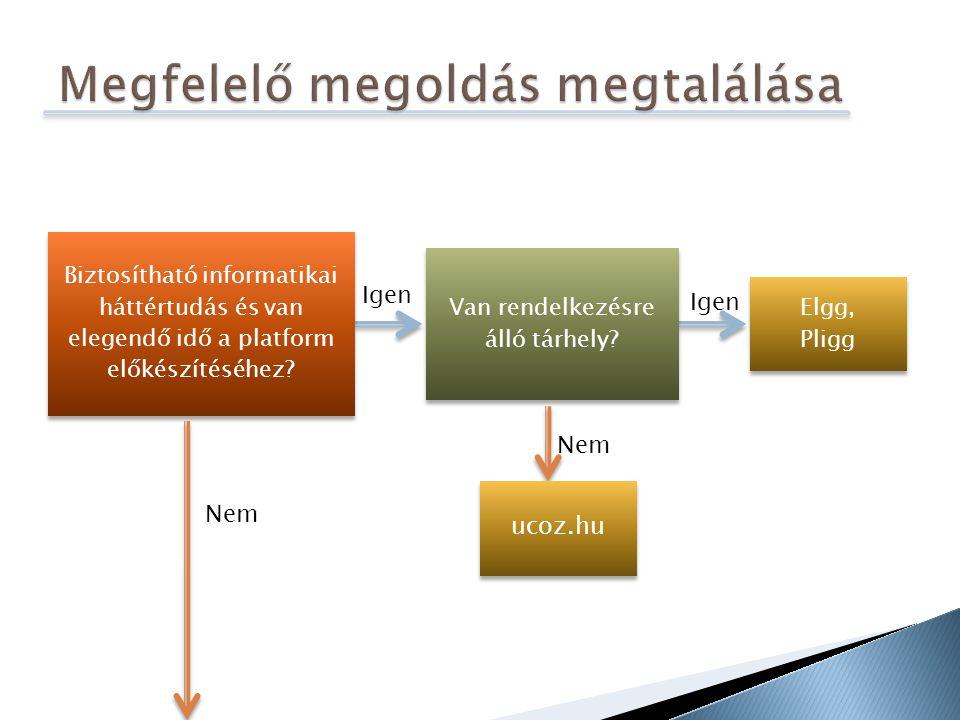 Biztosítható informatikai háttértudás és van elegendő idő a platform előkészítéséhez.