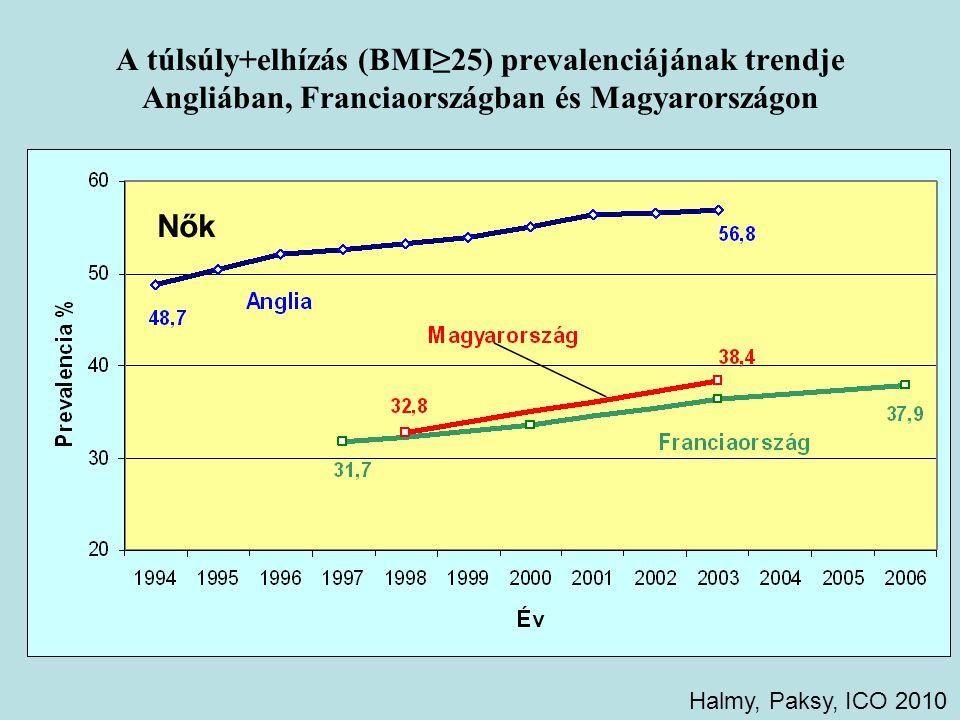A túlsúly+elhízás (BMI≥25) prevalenciájának trendje Angliában, Franciaországban és Magyarországon Nők Halmy, Paksy, ICO 2010