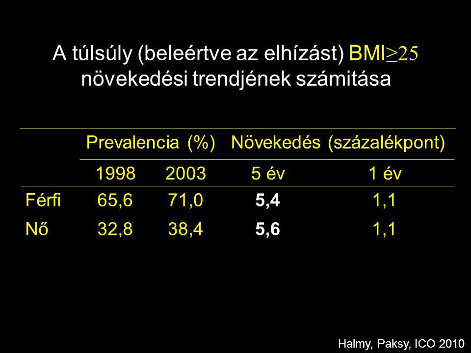 A túlsúly (beleértve az elhízást) BMI ≥25 növekedési trendjének számitása Prevalencia (%)Növekedés (százalékpont) 199820035 év1 év Férfi65,671,05,41,1 Nő32,838,45,61,1 Halmy, Paksy, ICO 2010