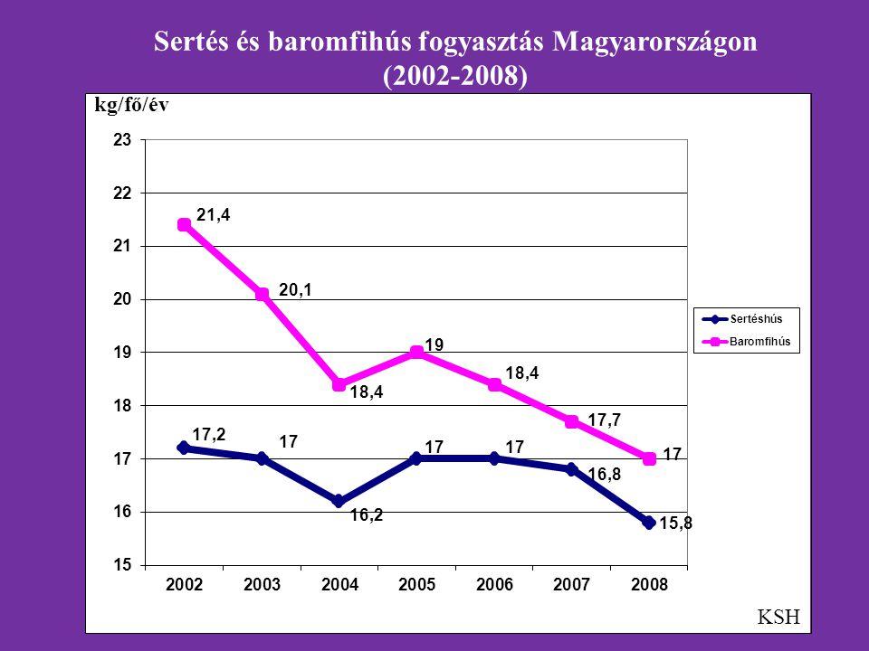Sertés és baromfihús fogyasztás Magyarországon (2002-2008) KSH kg/fő/év