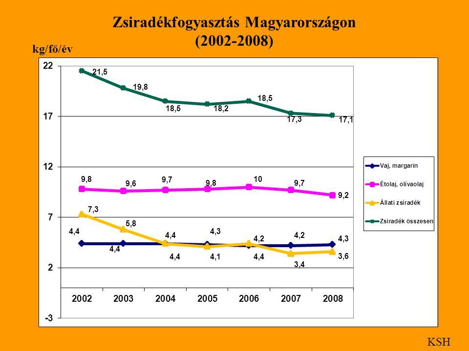 Zsiradékfogyasztás Magyarországon (2002-2008) KSH kg/fő/év