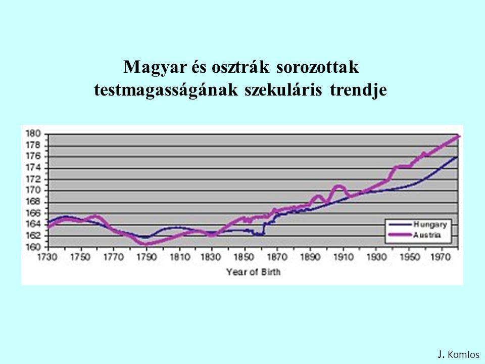 Magyar és osztrák sorozottak testmagasságának szekuláris trendje J. Komlos