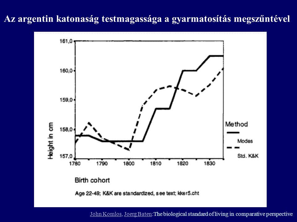 John KomlosJohn Komlos, Joerg Baten:The biological standard of living in comparative perspectiveJoerg Baten Az argentin katonaság testmagassága a gyarmatosítás megszűntével