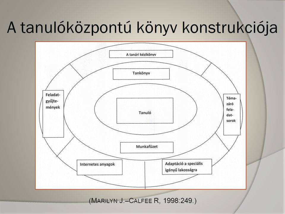 A tanulóközpontú könyv konstrukciója (M ARILYN J.–C ALFEE R, 1998:249.)