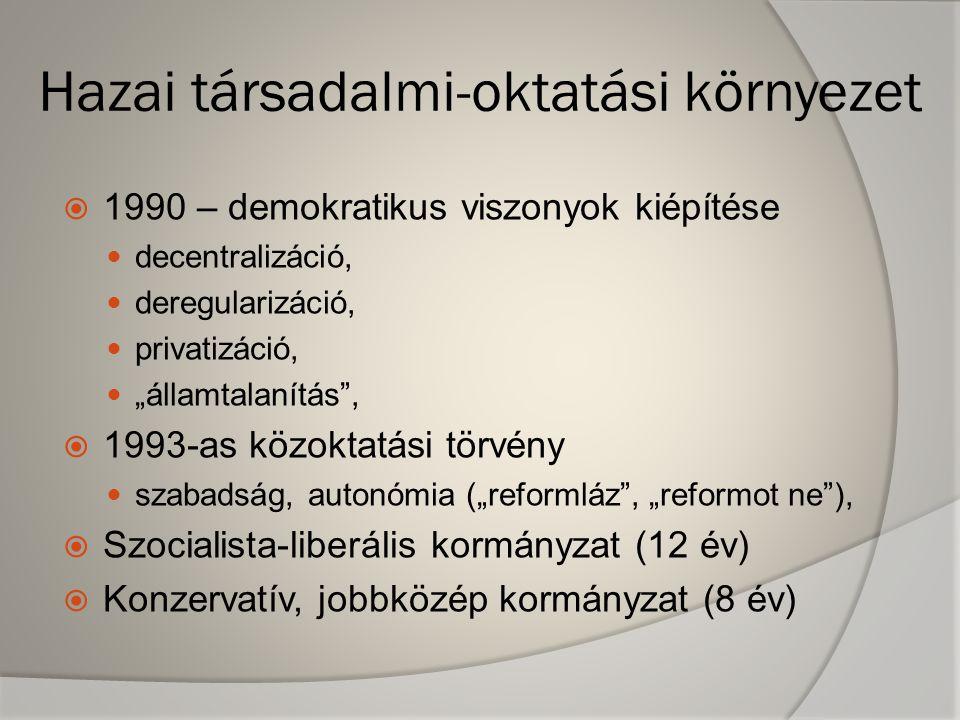 """Hazai társadalmi-oktatási környezet  1990 – demokratikus viszonyok kiépítése  decentralizáció,  deregularizáció,  privatizáció,  """"államtalanítás ,  1993-as közoktatási törvény  szabadság, autonómia (""""reformláz , """"reformot ne ),  Szocialista-liberális kormányzat (12 év)  Konzervatív, jobbközép kormányzat (8 év)"""