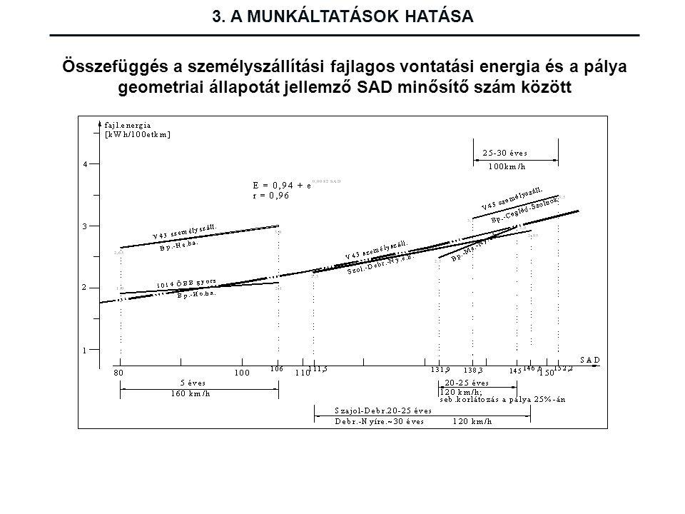 Összefüggés a személyszállítási fajlagos vontatási energia és a pálya geometriai állapotát jellemző SAD minősítő szám között 3. A MUNKÁLTATÁSOK HATÁSA