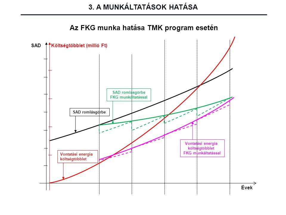 SAD SAD romlásgörbe Évek Költségtöbblet (millió Ft) Vontatási energia költségtöbblet SAD romlásgörbe FKG munkáltatással Vontatási energia költségtöbbl