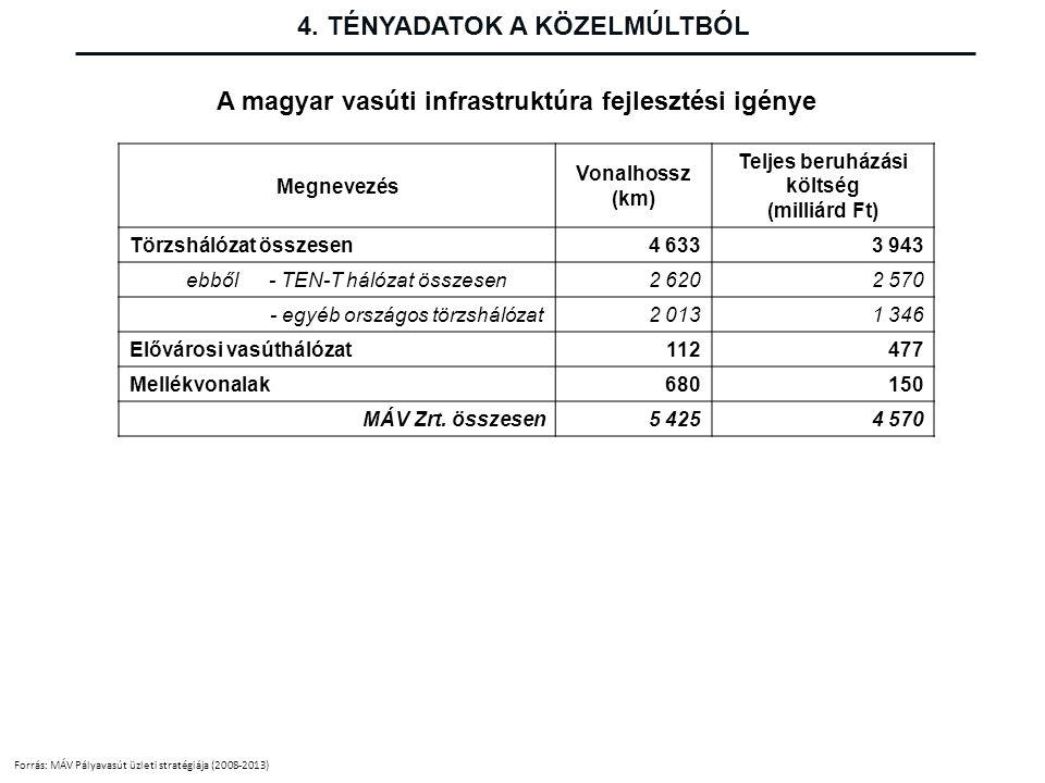 A magyar vasúti infrastruktúra fejlesztési igénye Forrás: MÁV Pályavasút üzleti stratégiája (2008-2013) Megnevezés Vonalhossz (km) Teljes beruházási k