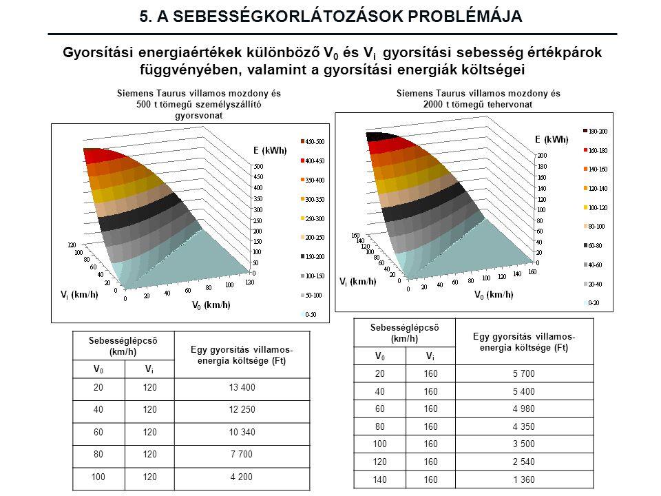 Gyorsítási energiaértékek különböző V 0 és V i gyorsítási sebesség értékpárok függvényében, valamint a gyorsítási energiák költségei Siemens Taurus vi