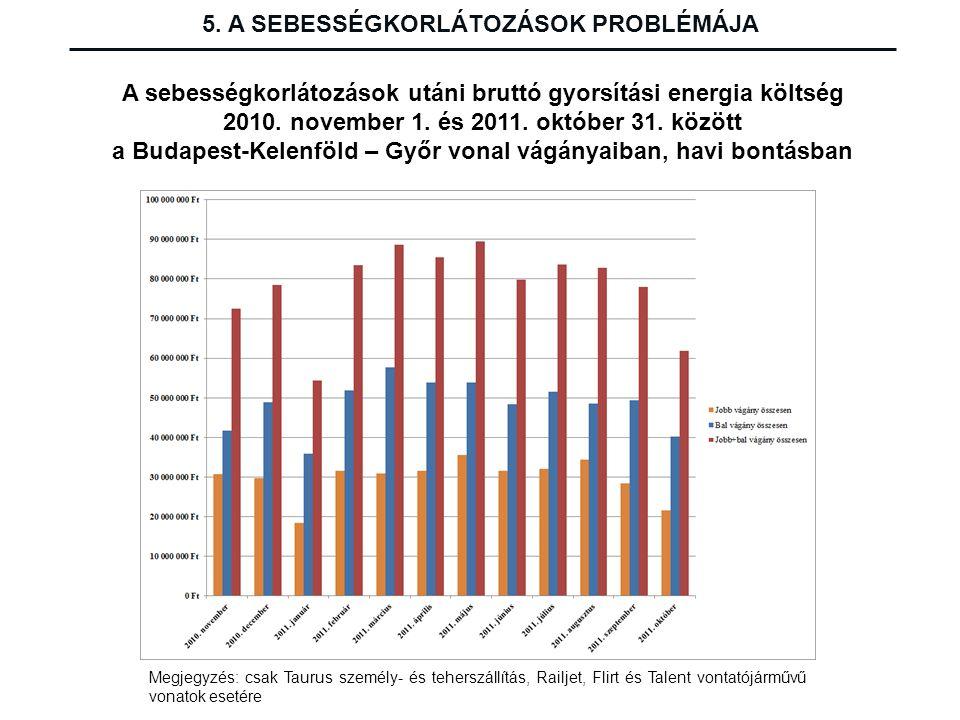 5. A SEBESSÉGKORLÁTOZÁSOK PROBLÉMÁJA A sebességkorlátozások utáni bruttó gyorsítási energia költség 2010. november 1. és 2011. október 31. között a Bu