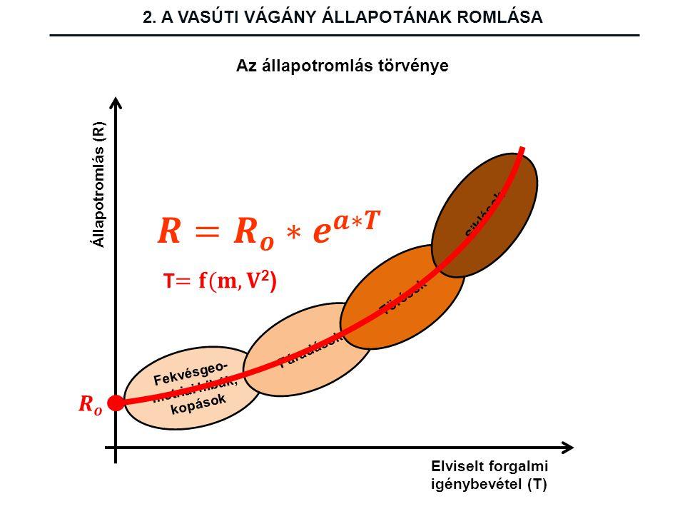 Állapotromlás (R) Elviselt forgalmi igénybevétel (T) Fekvésgeo- metriai hibák, kopások Fáradások Törések Siklások Az állapotromlás törvénye 2. A VASÚT