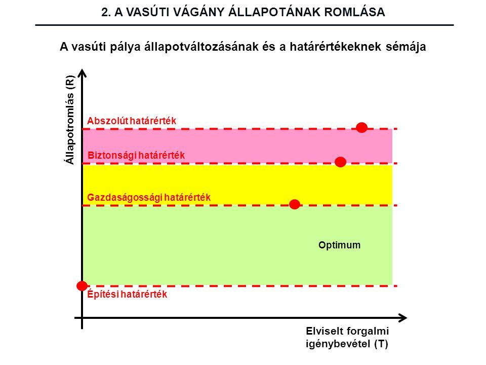 Építési határérték Állapotromlás (R) Elviselt forgalmi igénybevétel (T) A vasúti pálya állapotváltozásának és a határértékeknek sémája Abszolút határé