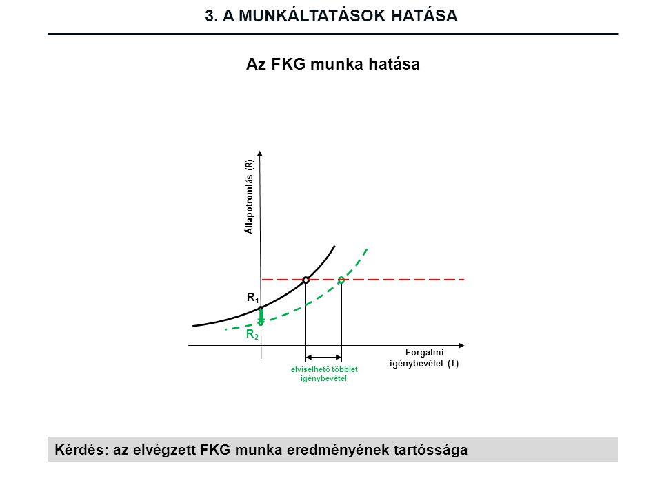 elviselhető többlet igénybevétel Állapotromlás (R) Forgalmi igénybevétel (T) R1R1 R2R2 3. A MUNKÁLTATÁSOK HATÁSA Az FKG munka hatása Kérdés: az elvégz