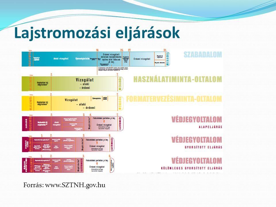 Lajstromozási eljárások Forrás: www.SZTNH.gov.hu