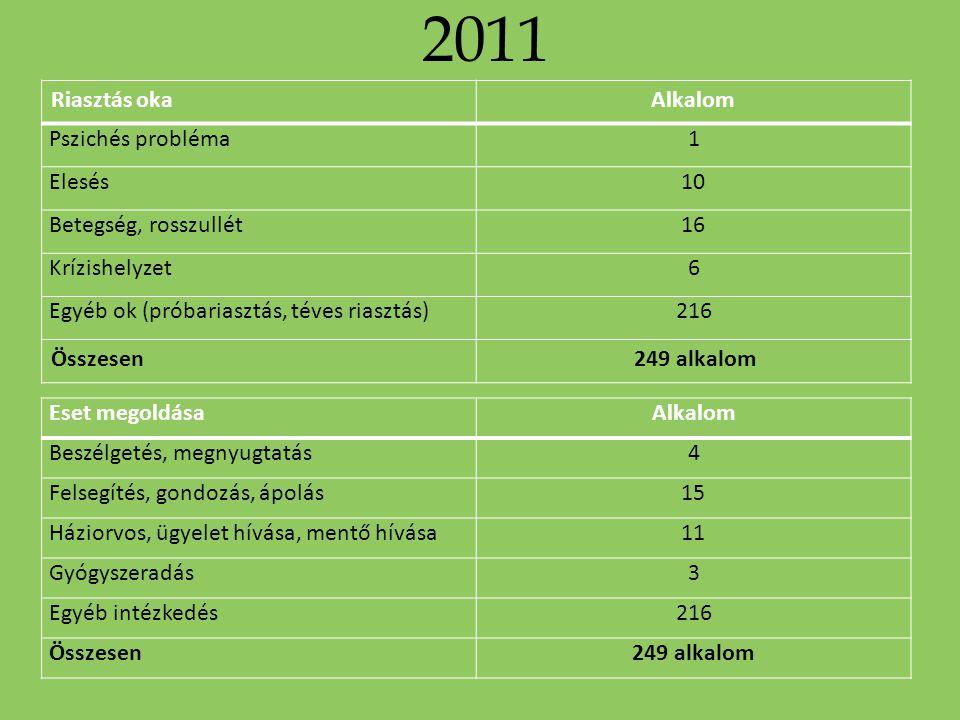 2011 Riasztás okaAlkalom Pszichés probléma1 Elesés10 Betegség, rosszullét16 Krízishelyzet6 Egyéb ok (próbariasztás, téves riasztás)216 Összesen 249 al