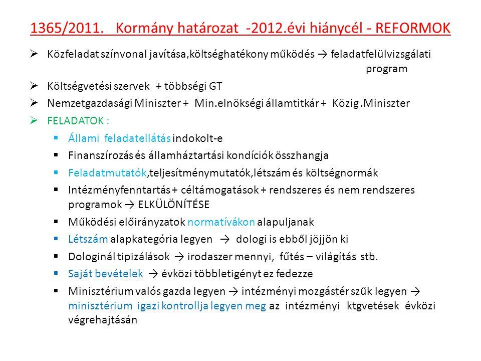 1365/2011. Kormány határozat -2012.évi hiánycél - REFORMOK  Közfeladat színvonal javítása,költséghatékony működés → feladatfelülvizsgálati program 