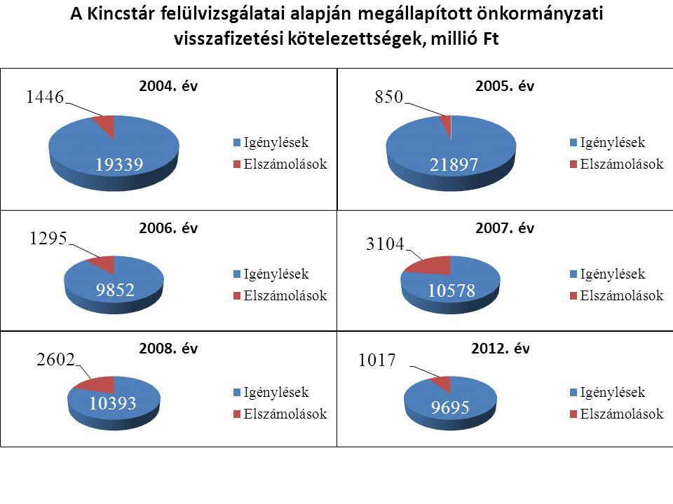 A Kincstár felülvizsgálatai alapján megállapított önkormányzati visszafizetési kötelezettségek, millió Ft