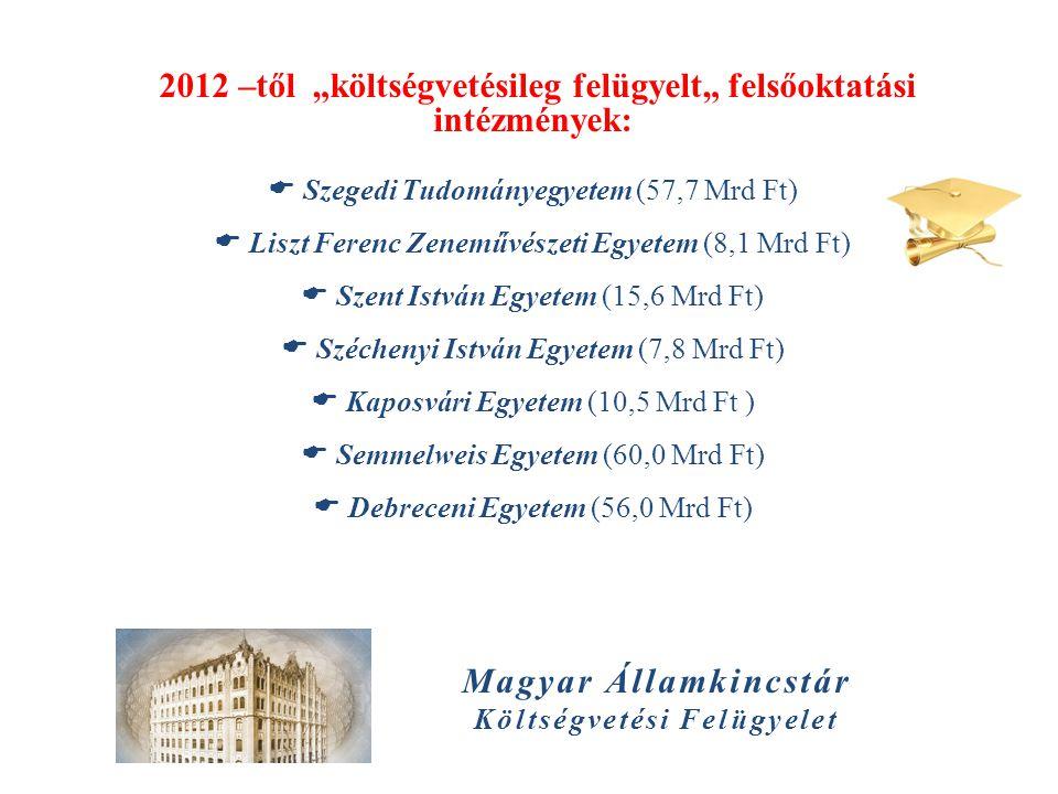 """Magyar Államkincstár Költségvetési Felügyelet 2012 –től """"költségvetésileg felügyelt"""" felsőoktatási intézmények:  Szegedi Tudományegyetem (57,7 Mrd Ft"""