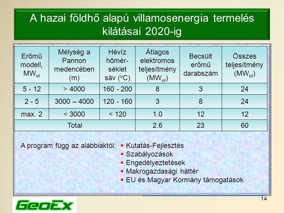 14 A hazai földhő alapú villamosenergia termelés kilátásai 2020-ig Erőmű modell, MW el Mélység a Pannon medencében (m) Hévíz hőmér- séklet sáv ( o C)