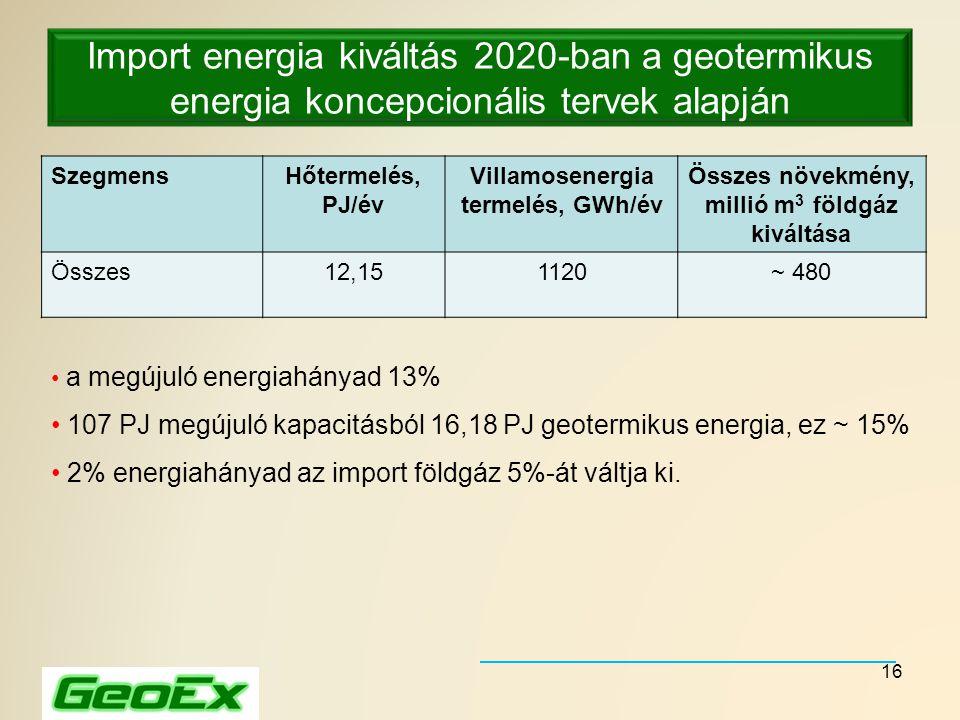 16 Import energia kiváltás 2020-ban a geotermikus energia koncepcionális tervek alapján SzegmensHőtermelés, PJ/év Villamosenergia termelés, GWh/év Öss