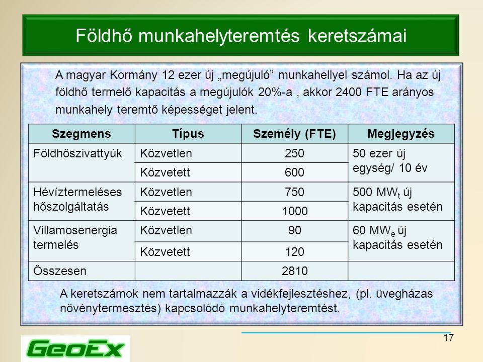 """17 Földhő munkahelyteremtés keretszámai A magyar Kormány 12 ezer új """"megújuló"""" munkahellyel számol. Ha az új földhő termelő kapacitás a megújulók 20%-"""