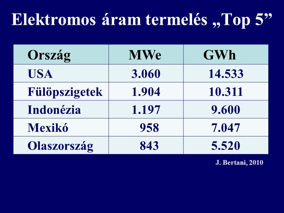 """Elektromos áram termelés """"Top 5 OrszágMWeGWh USA3.06014.533 Fülöpszigetek1.90410.311 Indonézia1.1979.600 Mexikó9587.047 Olaszország8435.520 J."""