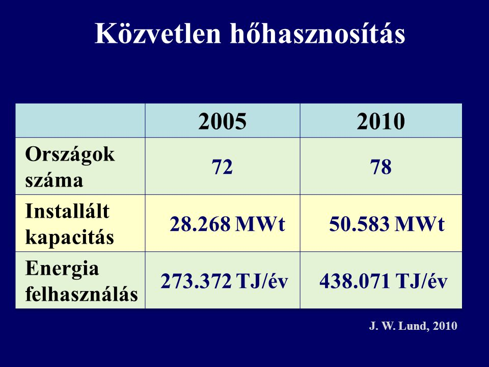 Közvetlen hőhasznosítás J. W. Lund, 2010
