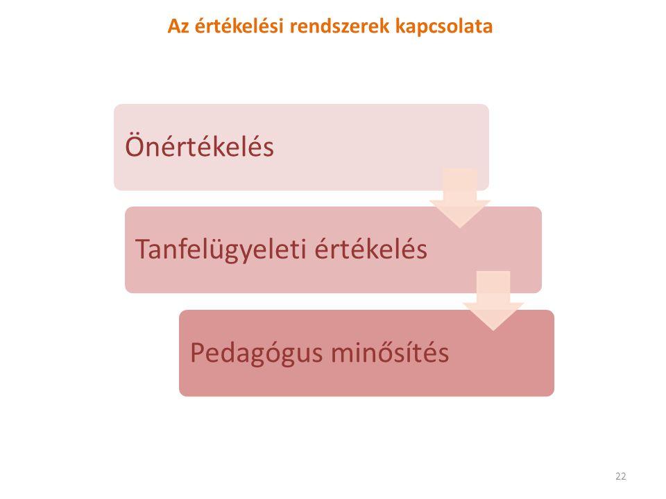 Az értékelési rendszerek kapcsolata ÖnértékelésTanfelügyeleti értékelésPedagógus minősítés 22