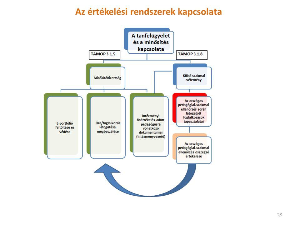 Az értékelési rendszerek kapcsolata 23