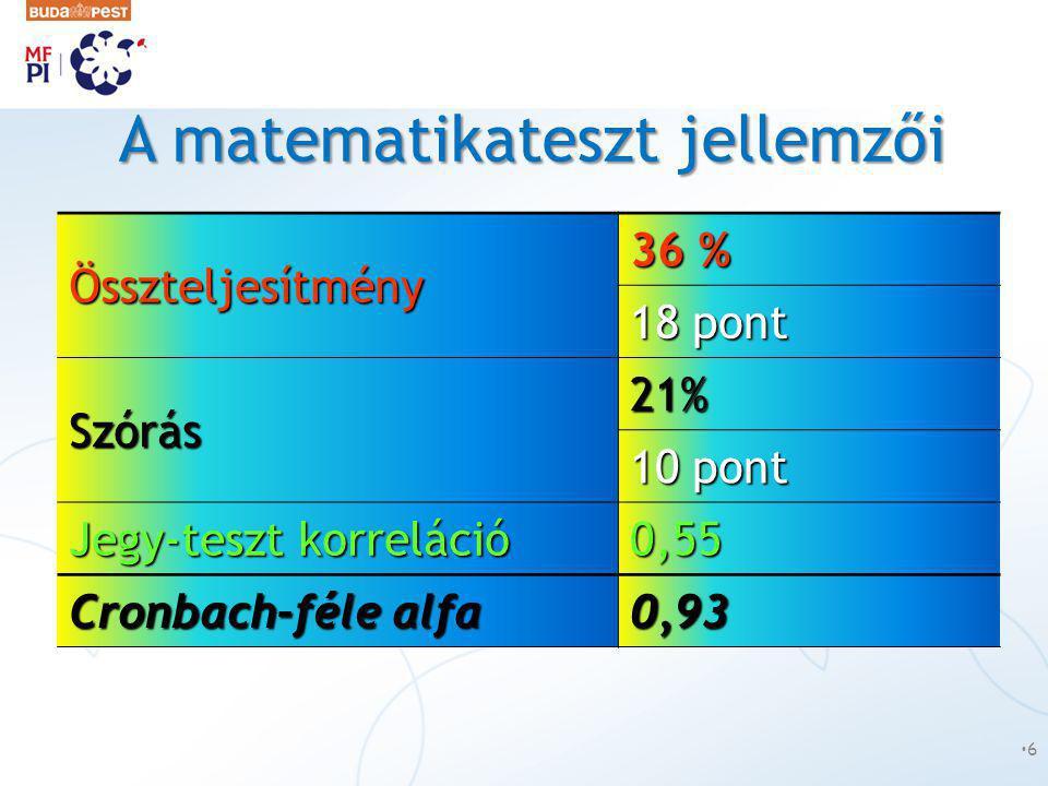A matematikateszt jellemzői Összteljesítmény 36 % 18 pont Szórás 21% 10 pont Jegy-teszt korreláció 0,55 Cronbach-féle alfa 0,93 •6•6