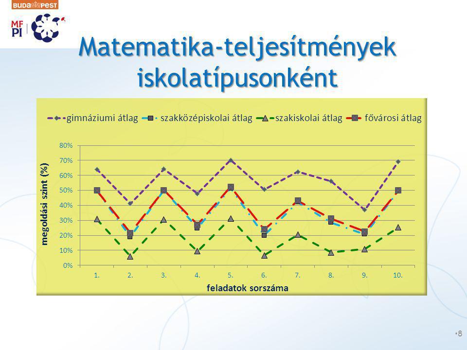 Matematika-teljesítmények iskolatípusonként •8•8