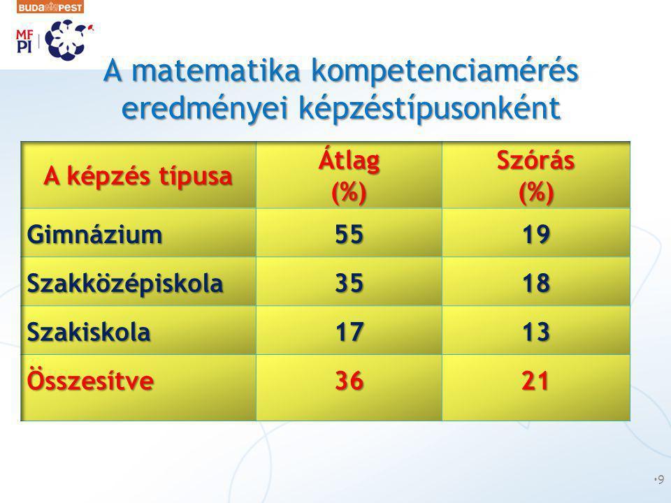 A matematika kompetenciamérés eredményei képzéstípusonként •9•9