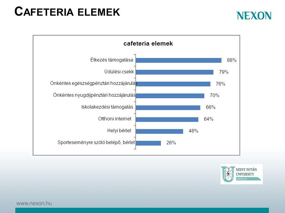 C AFETERIA ELEMEK 26% 48% 64% 66% 70% 76% 79% 88% Sporteseményre szóló belépő, bérlet Helyi bérlet Otthoni internet Iskolakezdési támogatás Önkéntes n