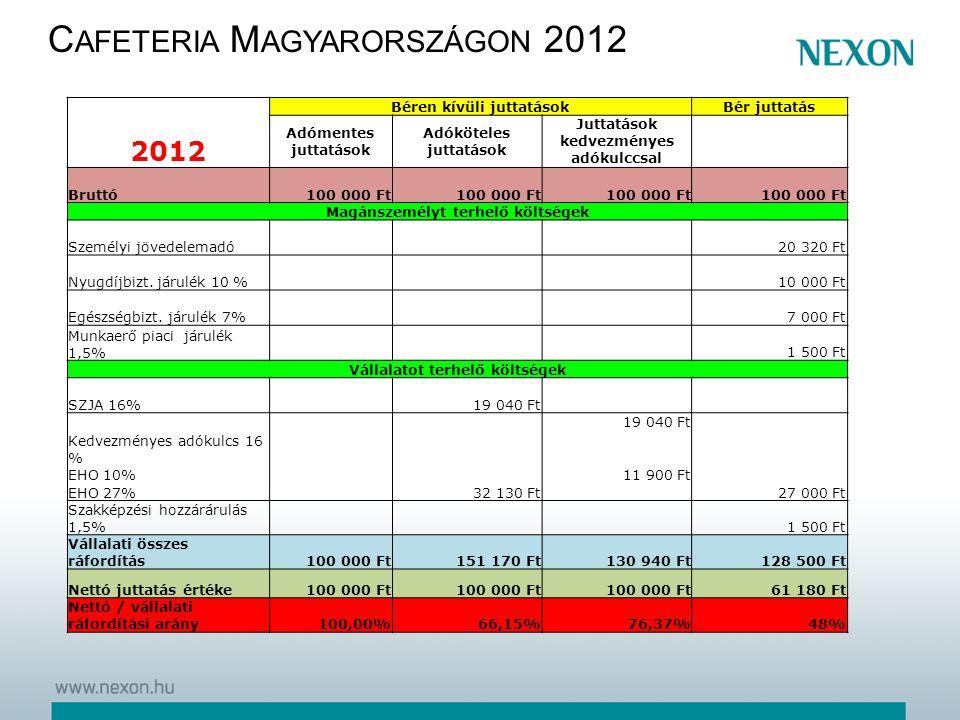 2012 Béren kívüli juttatásokBér juttatás Adómentes juttatások Adóköteles juttatások Juttatások kedvezményes adókulccsal Bruttó100 000 Ft Magánszemélyt