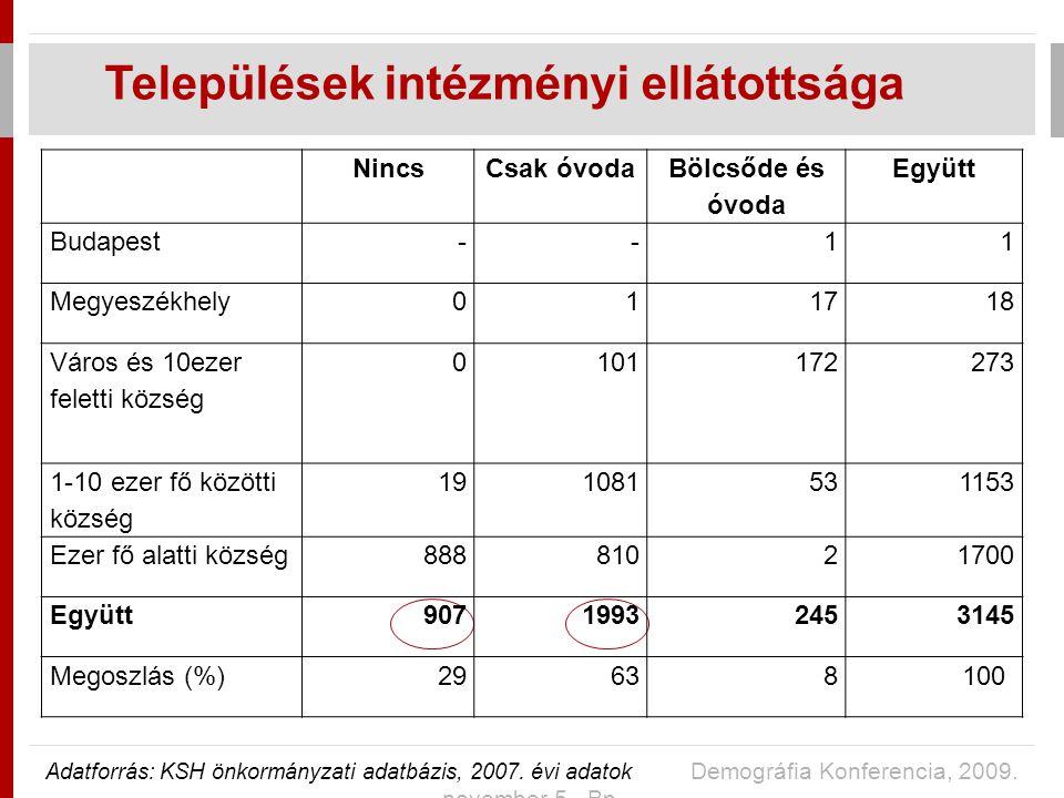 NincsCsak óvoda Bölcsőde és óvoda Együtt Budapest--11 Megyeszékhely011718 Város és 10ezer feletti község 0101172273 1-10 ezer fő közötti község 191081531153 Ezer fő alatti község88881021700 Együtt90719932453145 Megoszlás (%)29638100 Települések intézményi ellátottsága Adatforrás: KSH önkormányzati adatbázis, 2007.