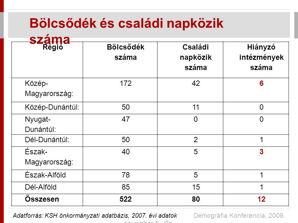 Bölcsődék és családi napközik száma Adatforrás: KSH önkormányzati adatbázis, 2007.
