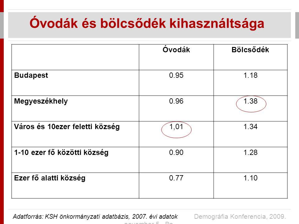 ÓvodákBölcsődék Budapest0.951.18 Megyeszékhely0.961.38 Város és 10ezer feletti község1,011.34 1-10 ezer fő közötti község0.901.28 Ezer fő alatti község0.771.10 Óvodák és bölcsődék kihasználtsága Adatforrás: KSH önkormányzati adatbázis, 2007.