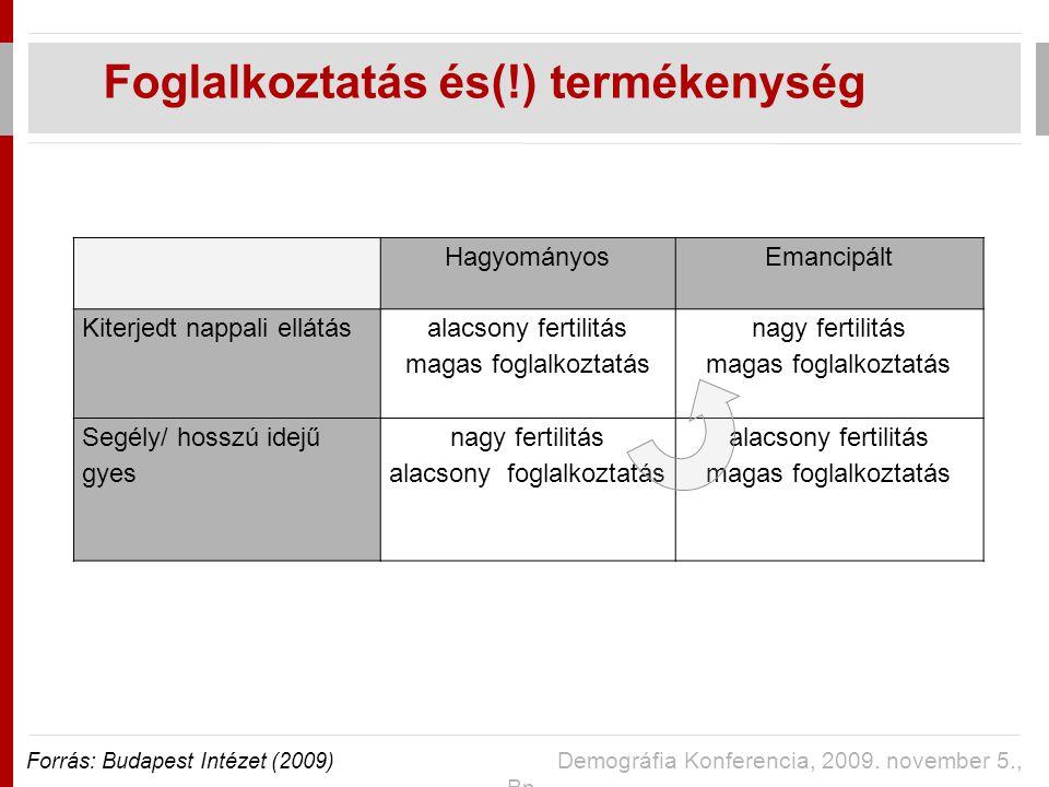 Foglalkoztatás és(!) termékenység Forrás: Budapest Intézet (2009) Demográfia Konferencia, 2009.
