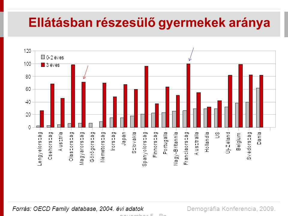 Ellátásban részesülő gyermekek aránya Forrás: OECD Family database, 2004.