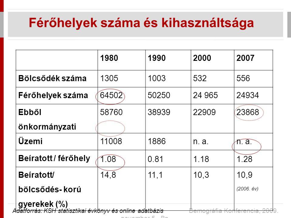 Férőhelyek száma és kihasználtsága Adatforrás: KSH statisztikai évkönyv és online adatbázis Demográfia Konferencia, 2009.