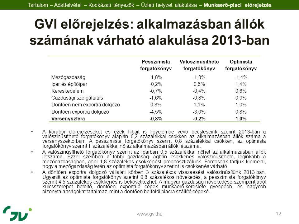 •A korábbi előrejelzéseket és ezek hibáit is figyelembe vevő becsléseink szerint 2013-ban a valószínűsíthető forgatókönyv alapján 0,2 százalékkal csökken az alkalmazásban állók száma a versenyszektorban.
