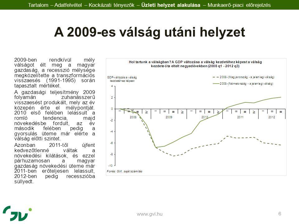 2009-ben rendkívül mély válságot élt meg a magyar gazdaság, a recesszió mélysége megközelítette a transzformációs visszaesés (1991-1995) során tapasztalt mértéket.