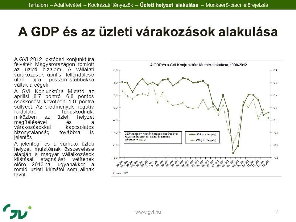 A GVI 2012. októberi konjunktúra felvétel: Magyarországon romlott az üzleti bizalom.