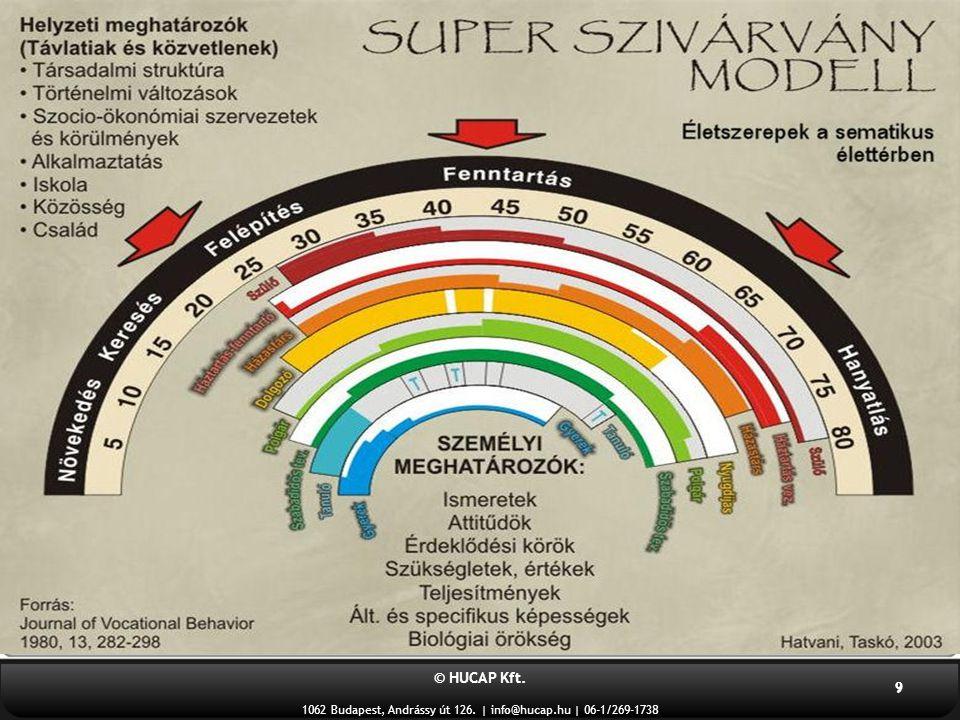 © HUCAP Kft.1062 Budapest, Andrássy út 126. | info@hucap.hu | 06-1/269-1738 10 1.