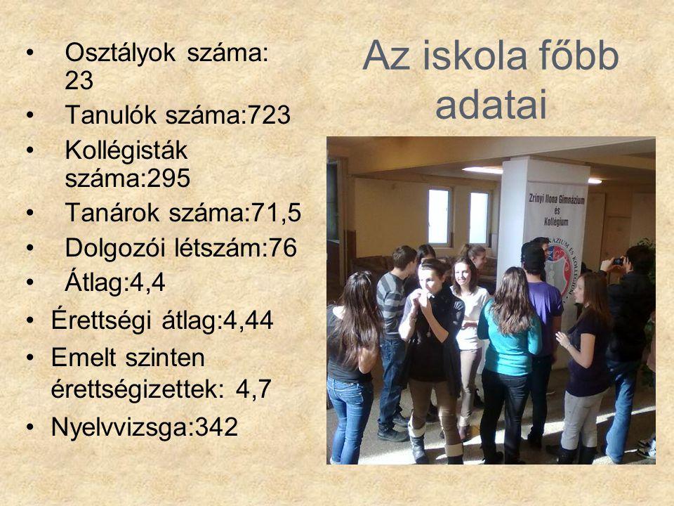 Az iskola főbb adatai •Osztályok száma: 23 •Tanulók száma:723 •Kollégisták száma:295 •Tanárok száma:71,5 •Dolgozói létszám:76 •Átlag:4,4 •Érettségi át