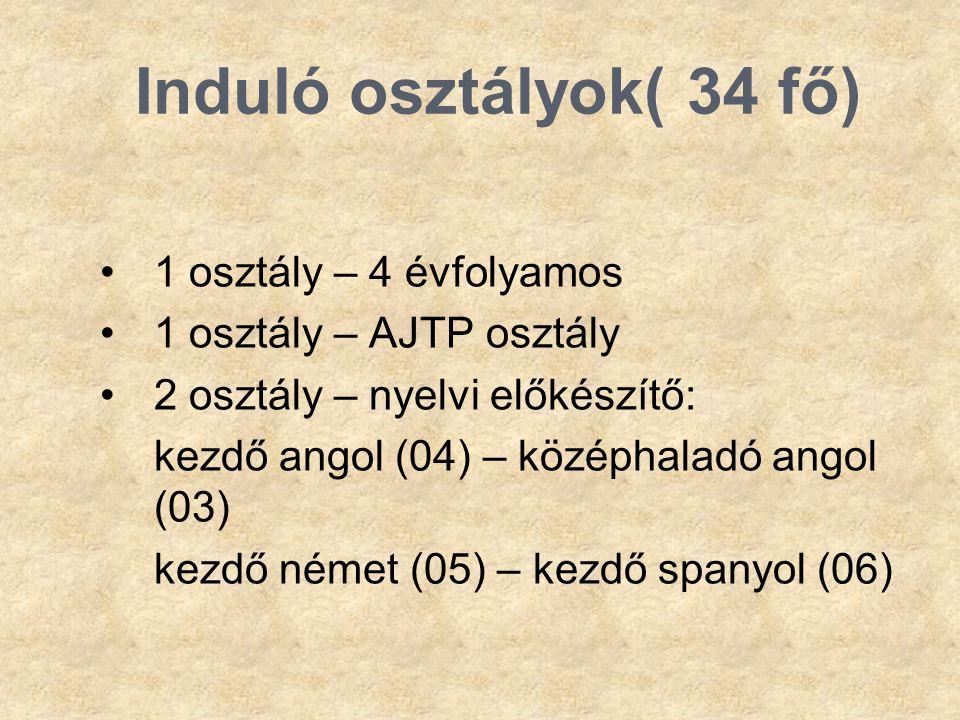 Induló osztályok( 34 fő) •1 osztály – 4 évfolyamos •1 osztály – AJTP osztály •2 osztály – nyelvi előkészítő: kezdő angol (04) – középhaladó angol (03)
